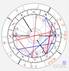 Transito di Plutone ed Urano